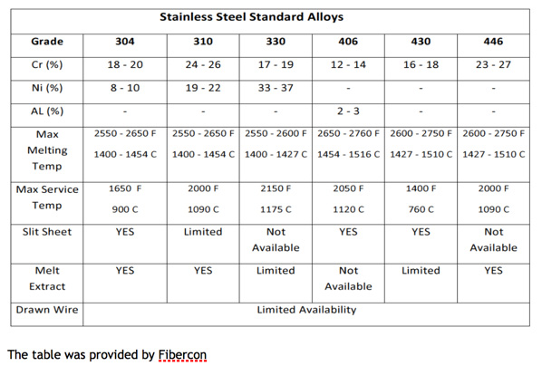 stainless-steel-standard-alloys
